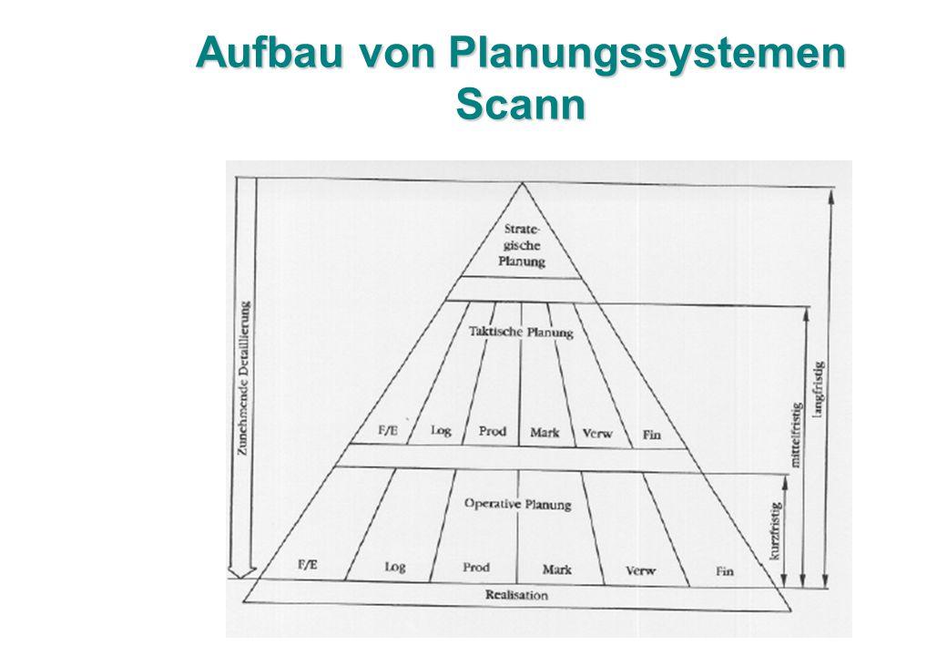 Aufbau von Planungssystemen Scann