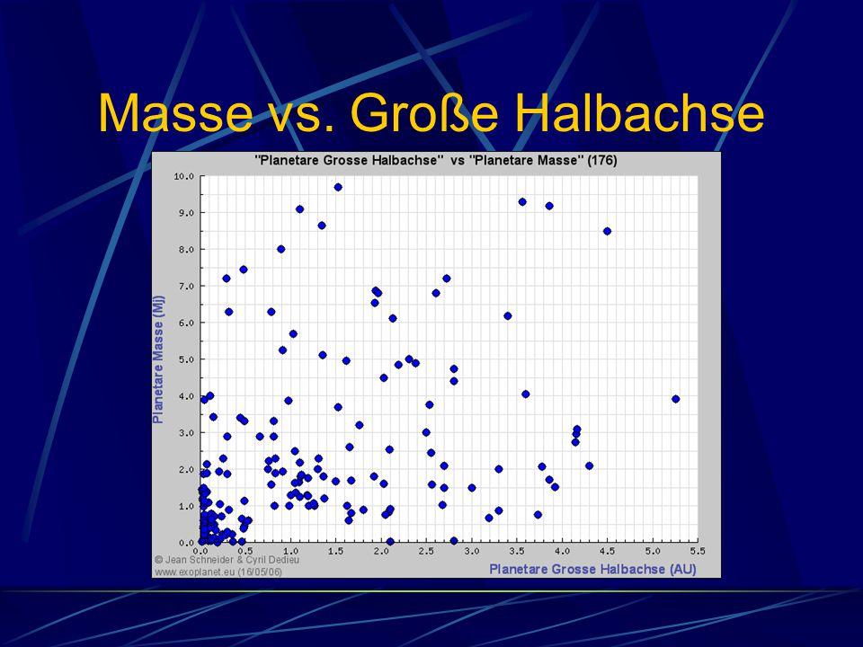 Masse vs. Große Halbachse