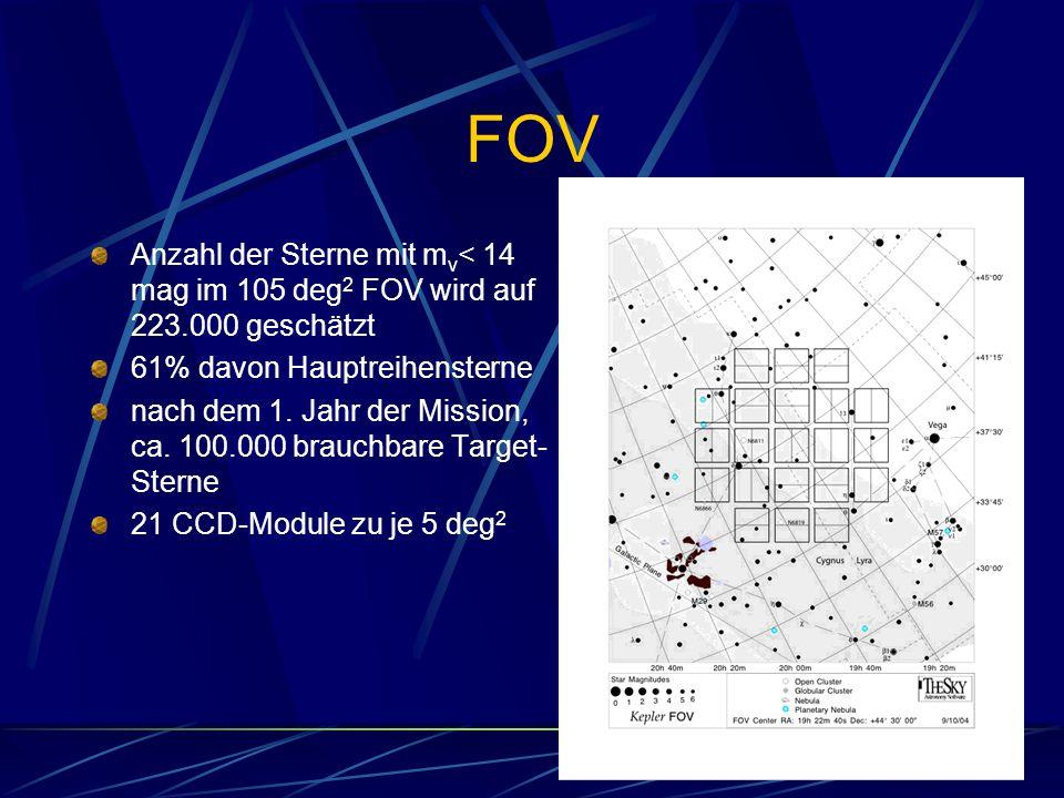 FOV Anzahl der Sterne mit mv< 14 mag im 105 deg2 FOV wird auf 223.000 geschätzt. 61% davon Hauptreihensterne.