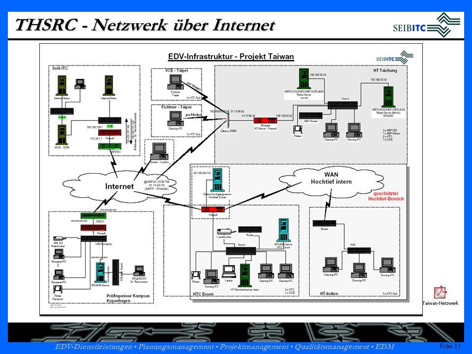 THSRC - Netzwerk über Internet