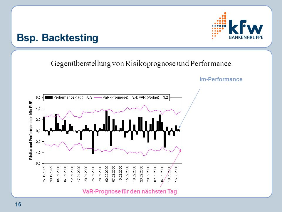 Gegenüberstellung von Risikoprognose und Performance