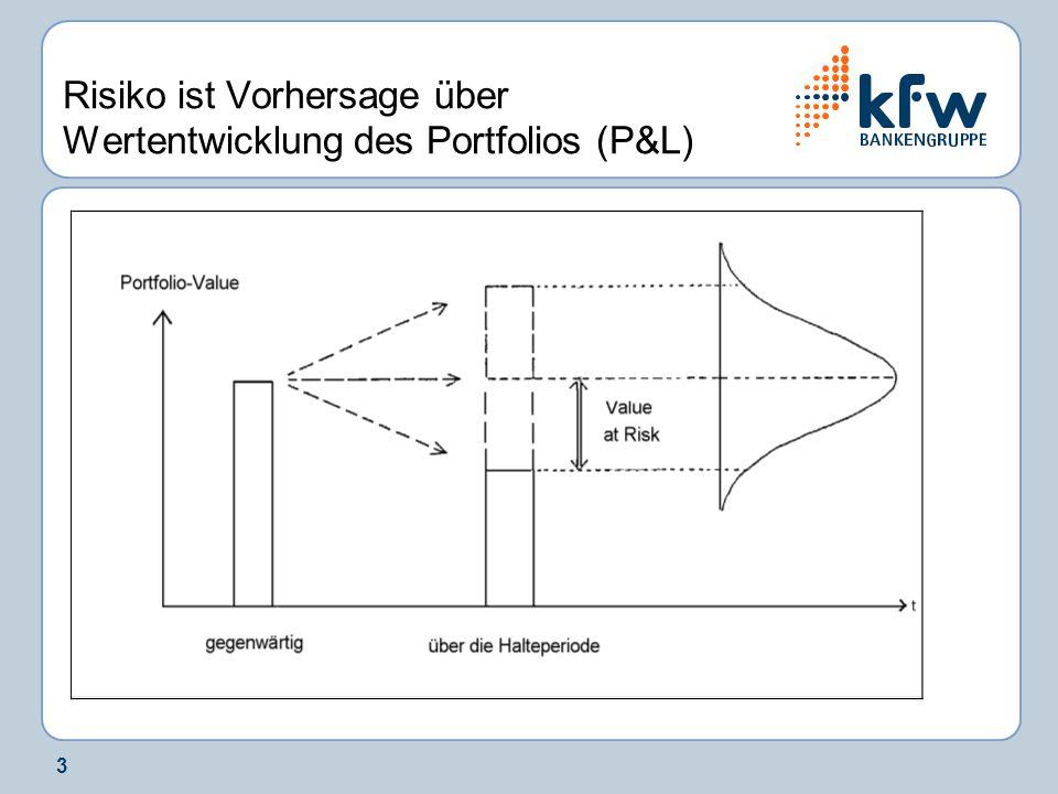 Risiko ist Vorhersage über Wertentwicklung des Portfolios (P&L)