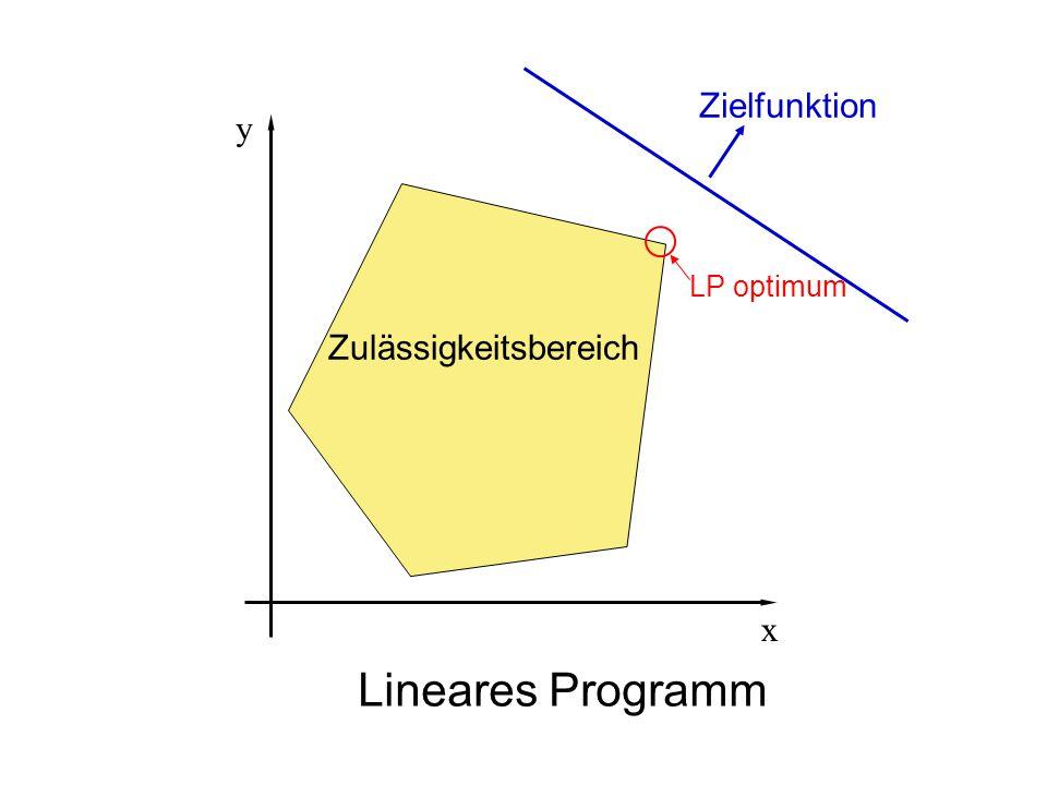 Zielfunktion y LP optimum Zulässigkeitsbereich x Lineares Programm