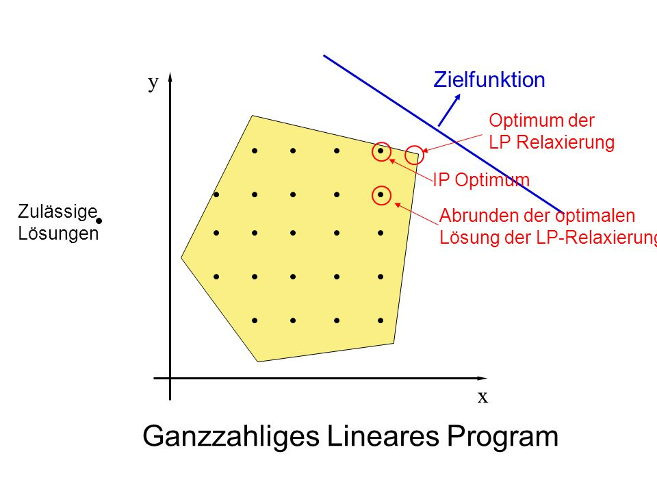 Ganzzahliges Lineares Program