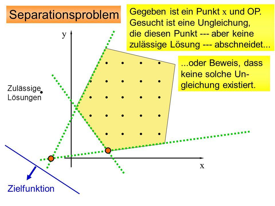 Separationsproblem Gegeben ist ein Punkt x und OP.