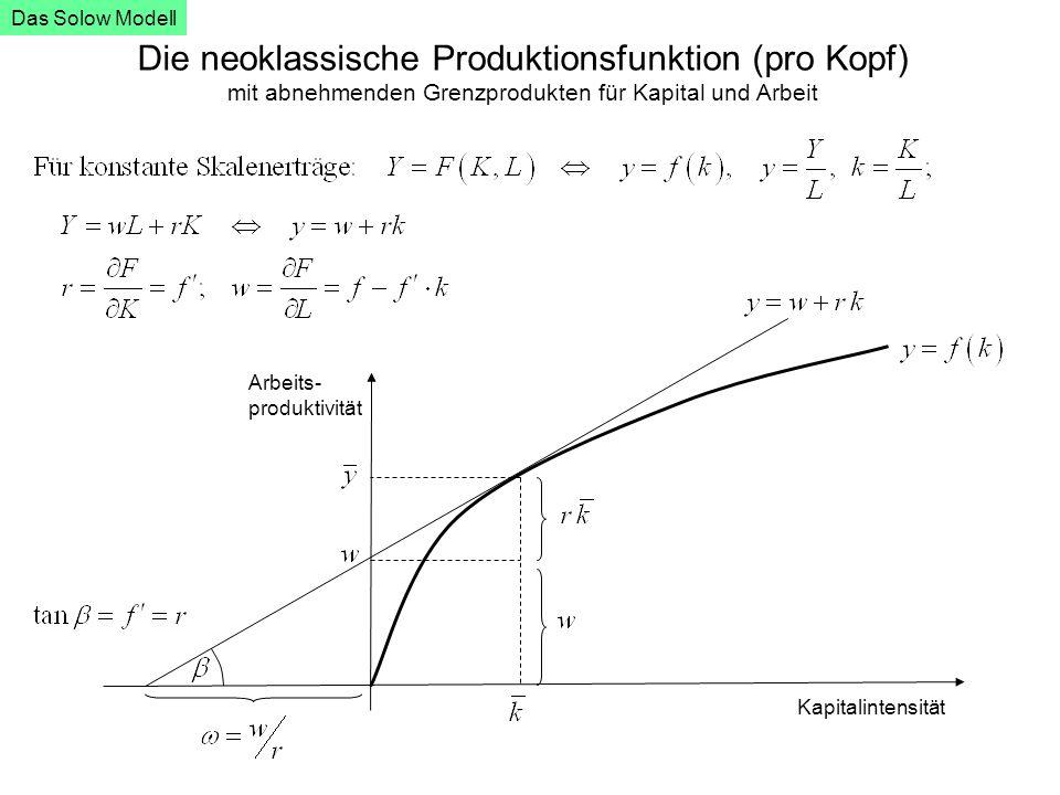 Das Solow Modell Die neoklassische Produktionsfunktion (pro Kopf) mit abnehmenden Grenzprodukten für Kapital und Arbeit.