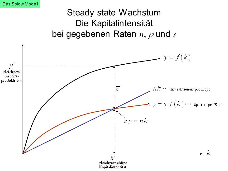 Das Solow Modell Steady state Wachstum Die Kapitalintensität bei gegebenen Raten n, r und s
