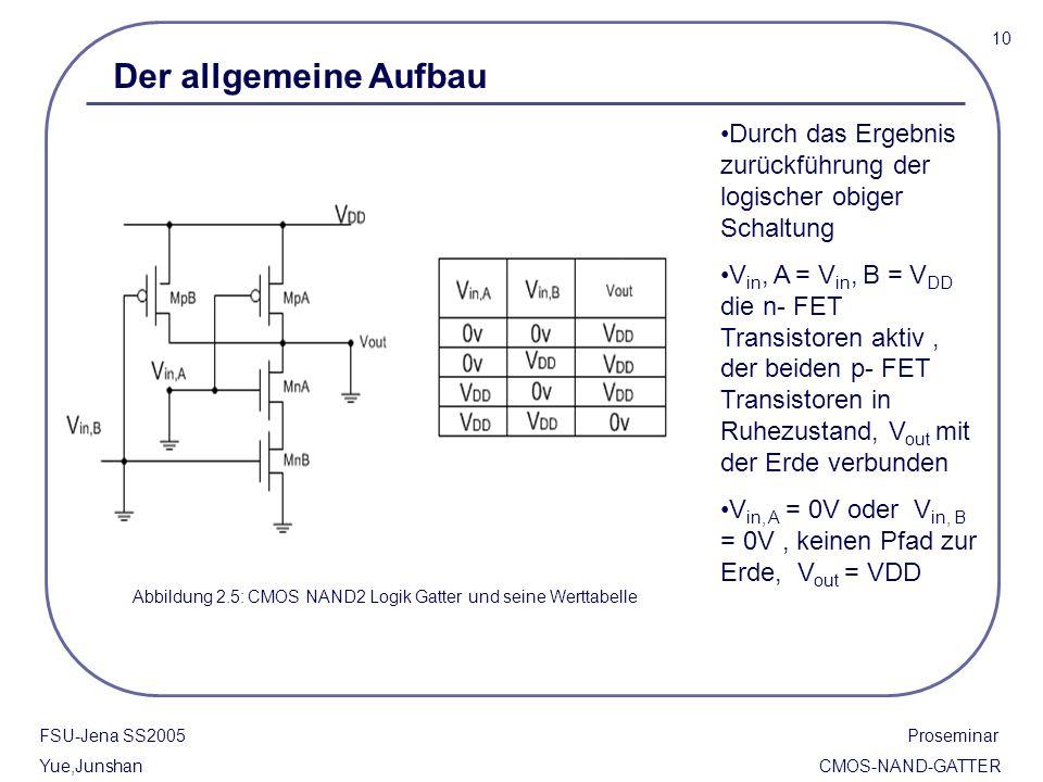 Abbildung 2.5: CMOS NAND2 Logik Gatter und seine Werttabelle