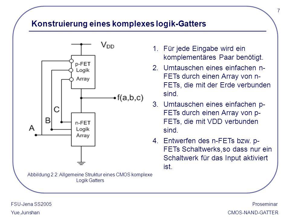 Abbildung 2.2: Allgemeine Struktur eines CMOS komplexe Logik Gatters
