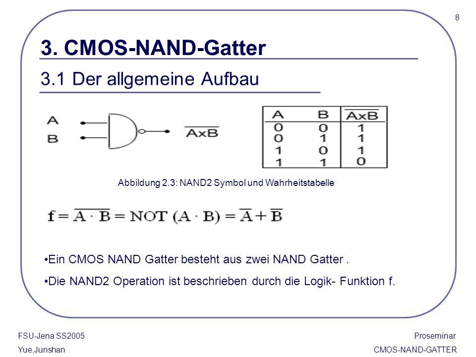 Abbildung 2.3: NAND2 Symbol und Wahrheitstabelle