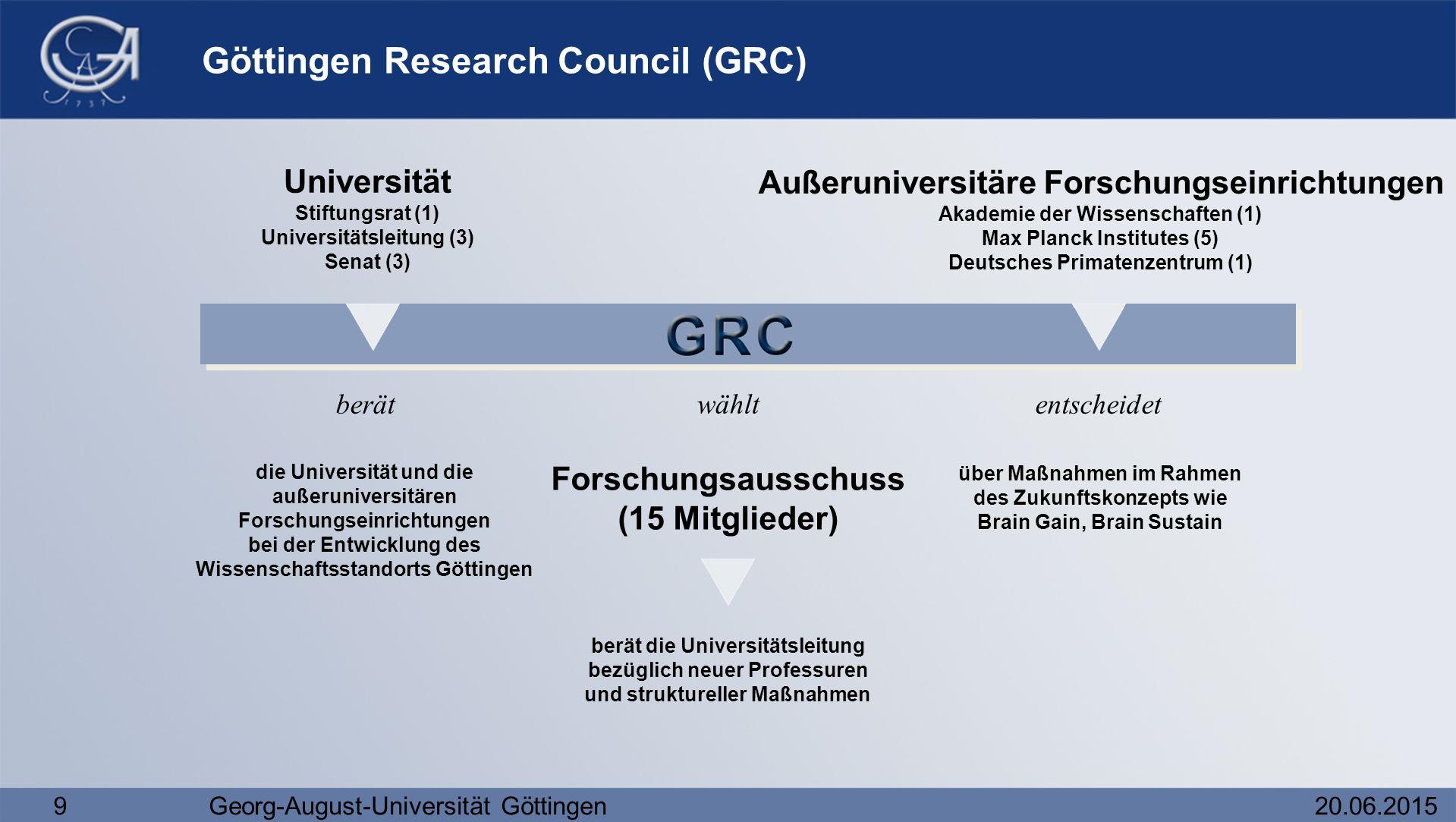 Göttingen Research Council (GRC)
