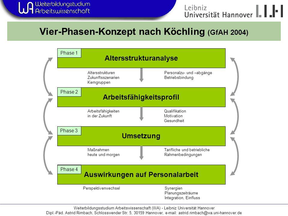 Vier-Phasen-Konzept nach Köchling (GfAH 2004)