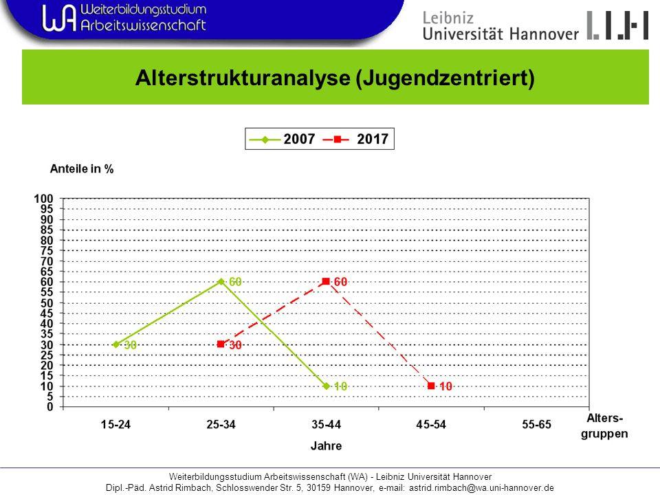 Alterstrukturanalyse (Jugendzentriert)