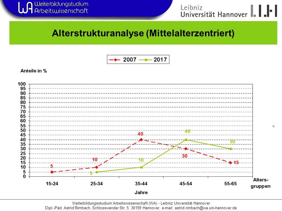 Alterstrukturanalyse (Mittelalterzentriert)