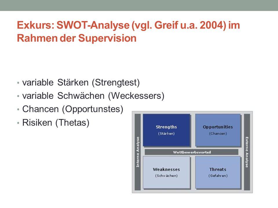 Exkurs: SWOT-Analyse (vgl. Greif u.a. 2004) im Rahmen der Supervision