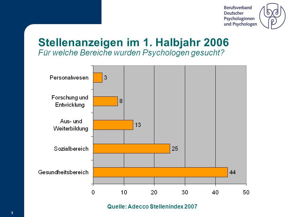 Quelle: Adecco Stellenindex 2007