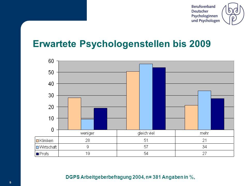 Erwartete Psychologenstellen bis 2009