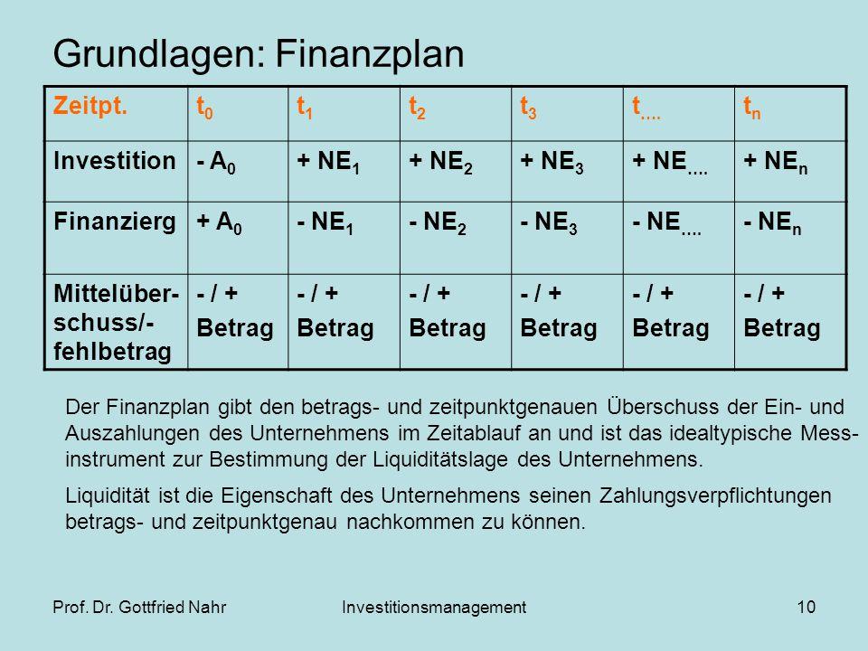 Grundlagen: Finanzplan