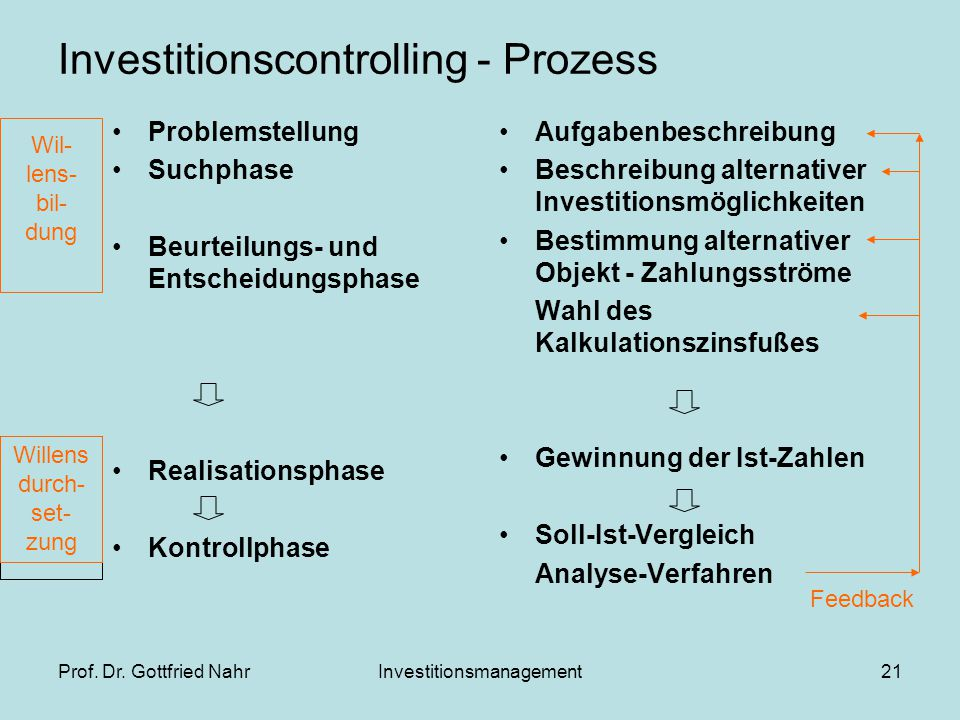 Investitionscontrolling - Prozess