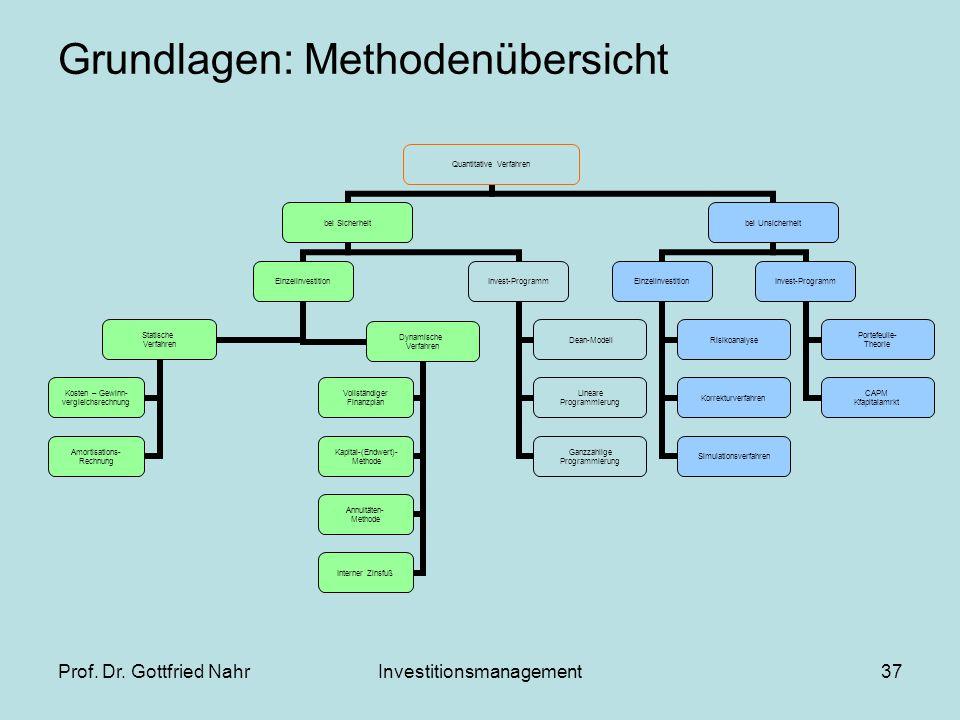 Grundlagen: Methodenübersicht