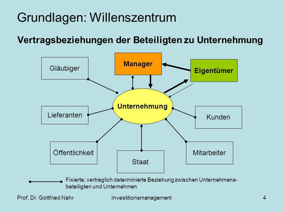 Grundlagen: Willenszentrum