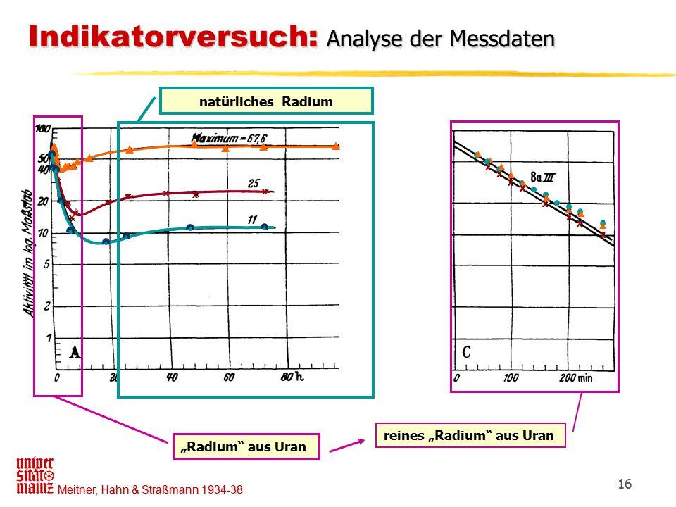 Indikatorversuch: Analyse der Messdaten