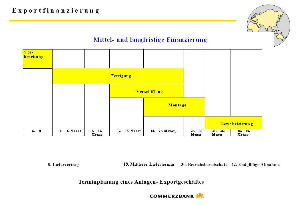 Terminplanung eines Anlagen- Exportgeschäftes