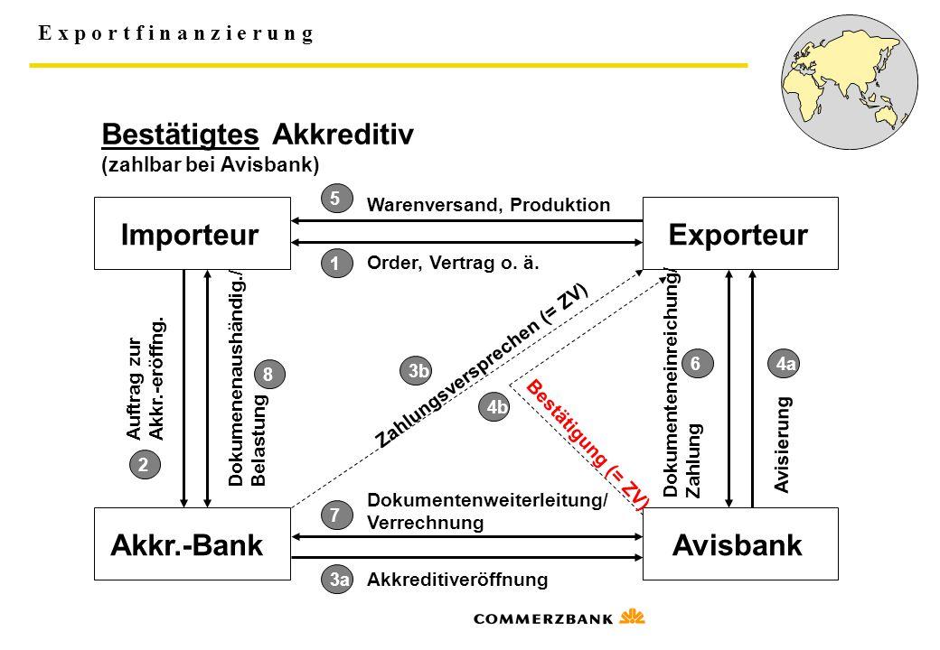 Bestätigtes Akkreditiv (zahlbar bei Avisbank)