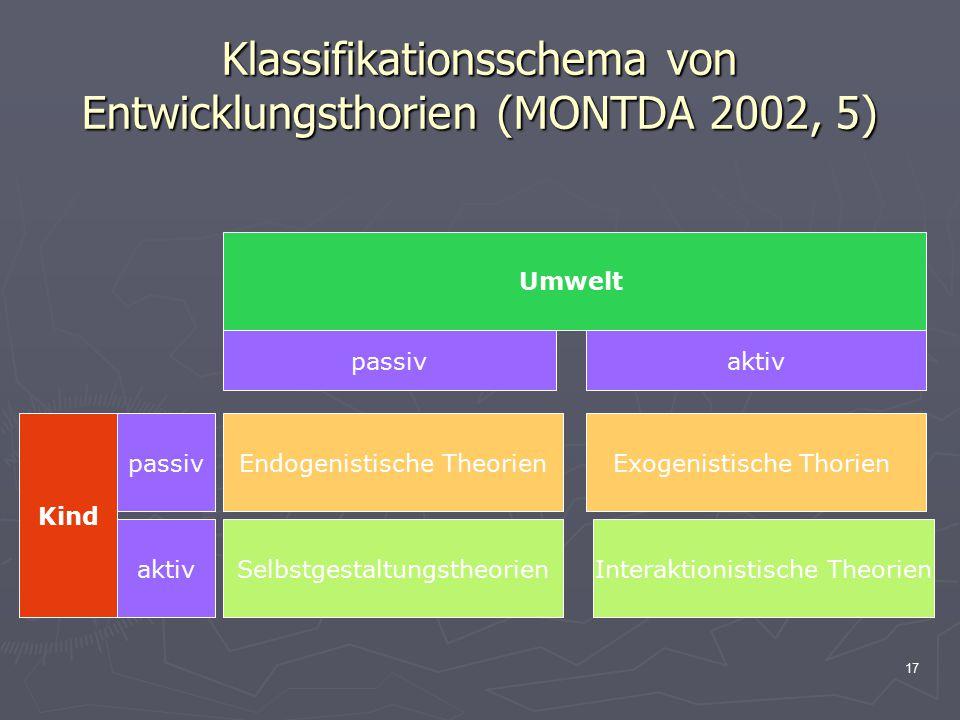 Klassifikationsschema von Entwicklungsthorien (MONTDA 2002, 5)