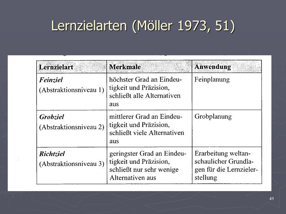 Lernzielarten (Möller 1973, 51)