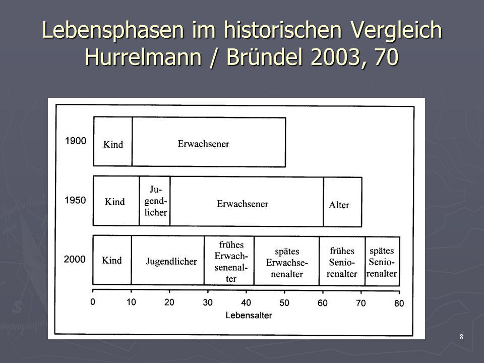 Lebensphasen im historischen Vergleich Hurrelmann / Bründel 2003, 70