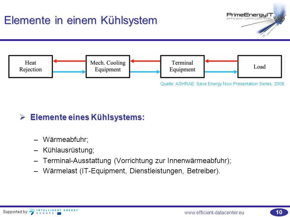 Elemente in einem Kühlsystem