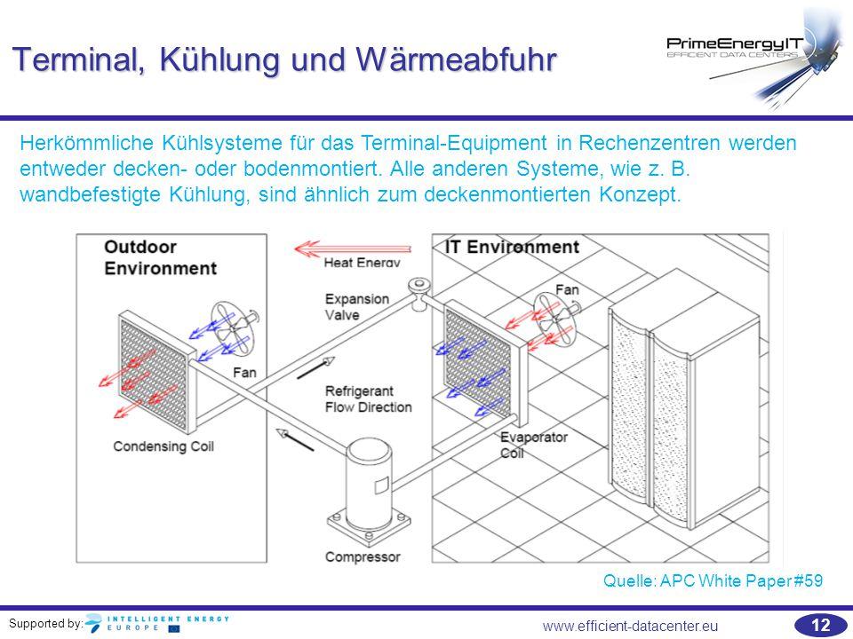 Terminal, Kühlung und Wärmeabfuhr