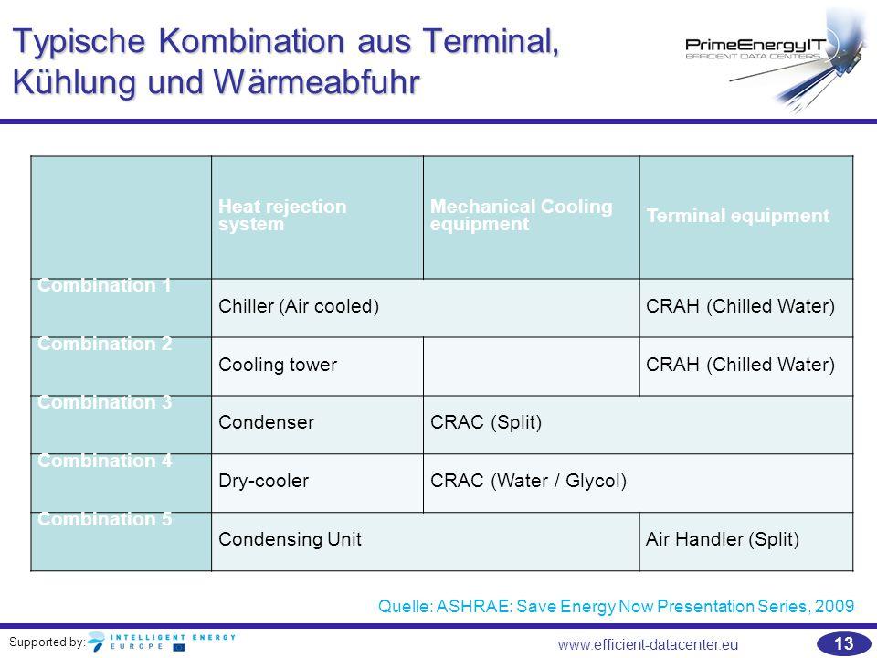 Typische Kombination aus Terminal, Kühlung und Wärmeabfuhr