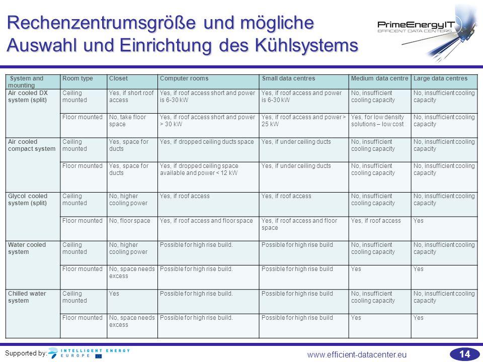 Rechenzentrumsgröße und mögliche Auswahl und Einrichtung des Kühlsystems