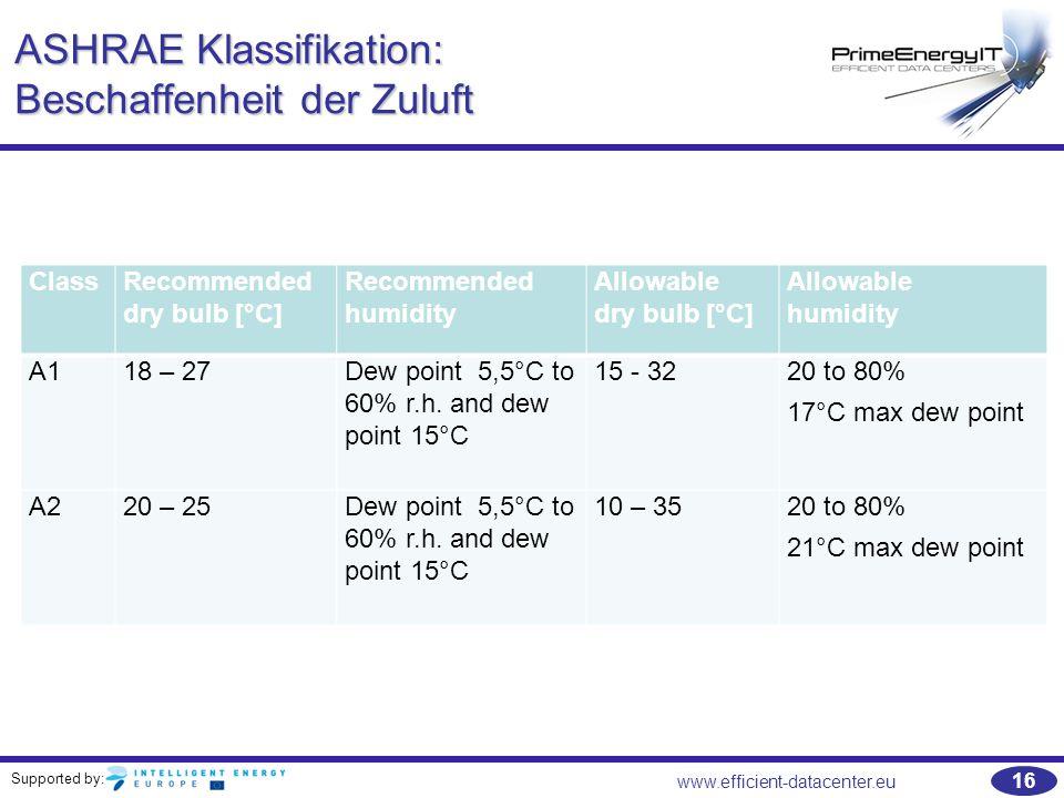 ASHRAE Klassifikation: Beschaffenheit der Zuluft