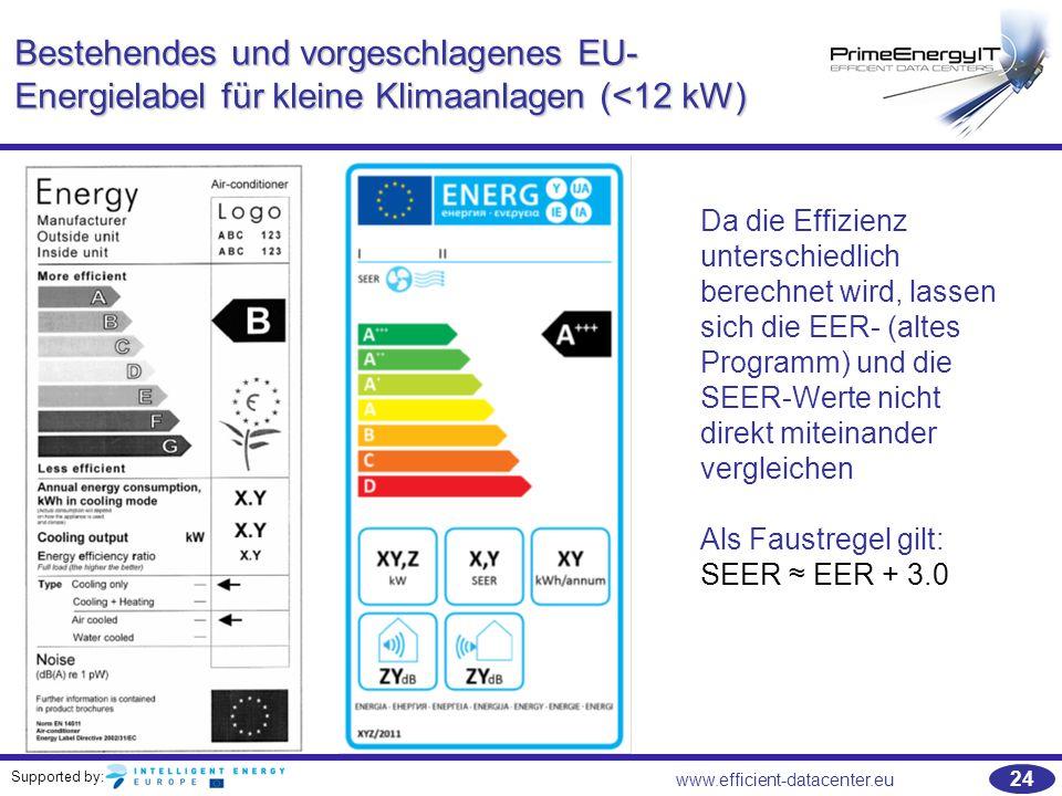 Bestehendes und vorgeschlagenes EU-Energielabel für kleine Klimaanlagen (<12 kW)