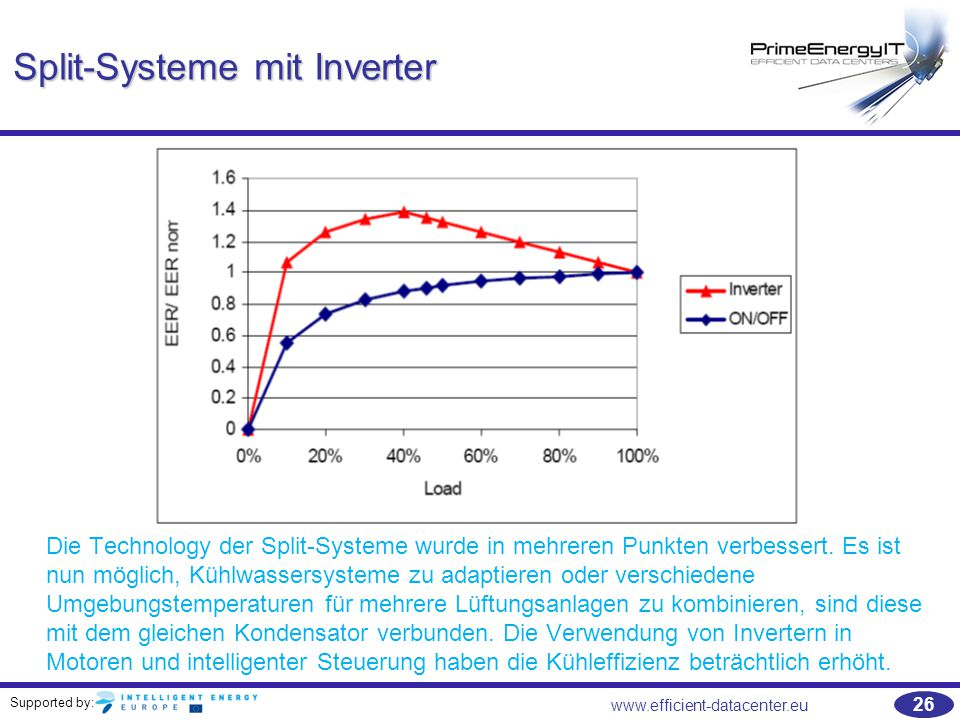 Split-Systeme mit Inverter