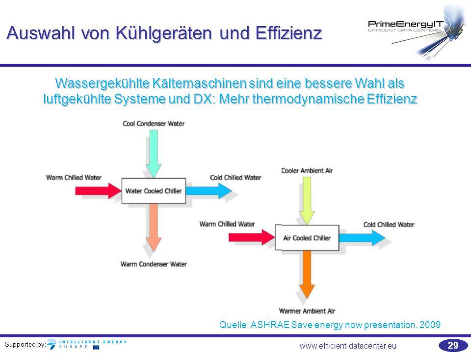 Auswahl von Kühlgeräten und Effizienz
