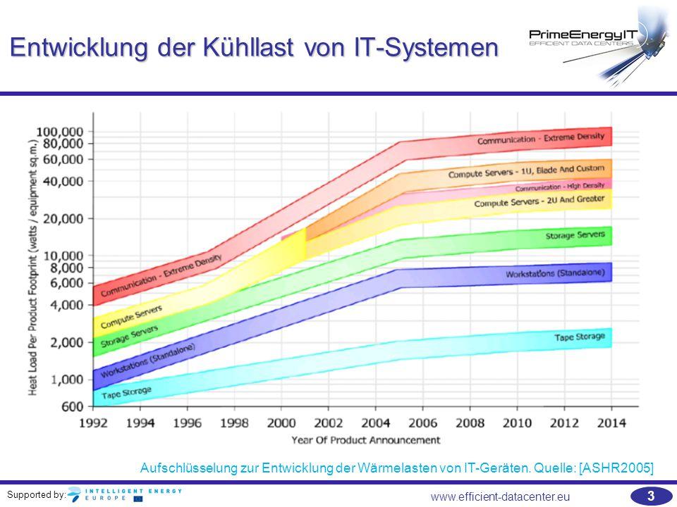 Entwicklung der Kühllast von IT-Systemen