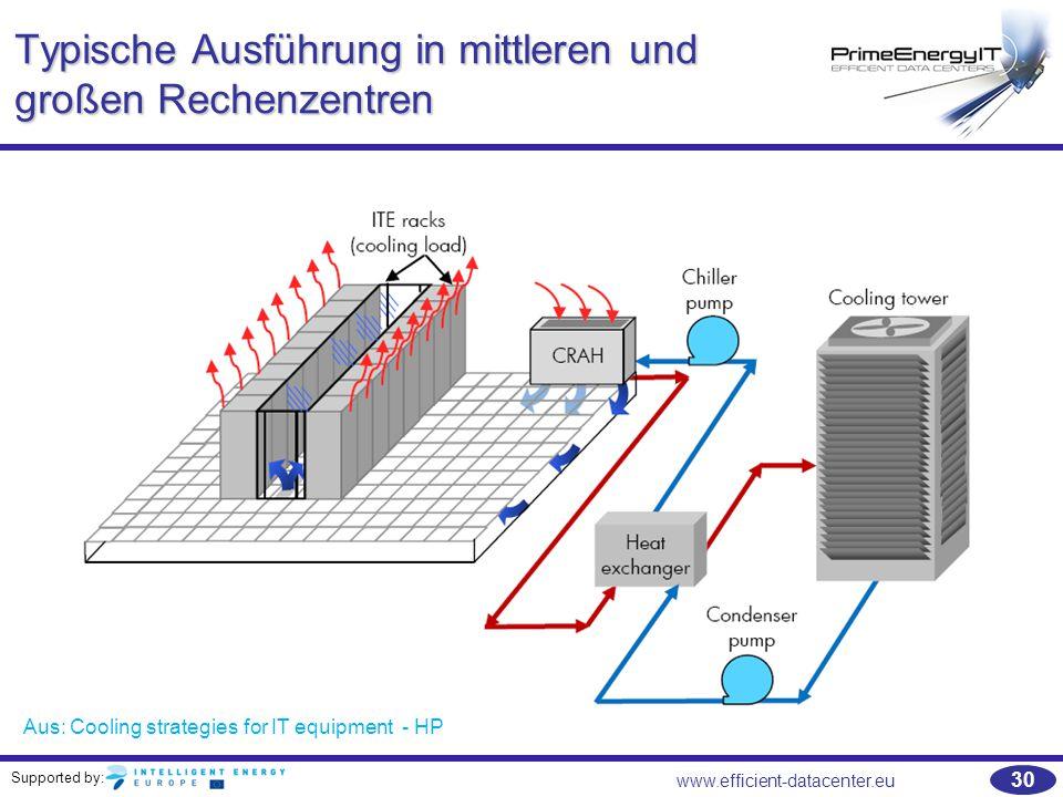 Typische Ausführung in mittleren und großen Rechenzentren