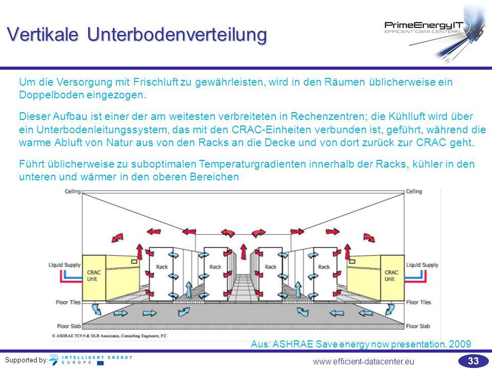 Vertikale Unterbodenverteilung