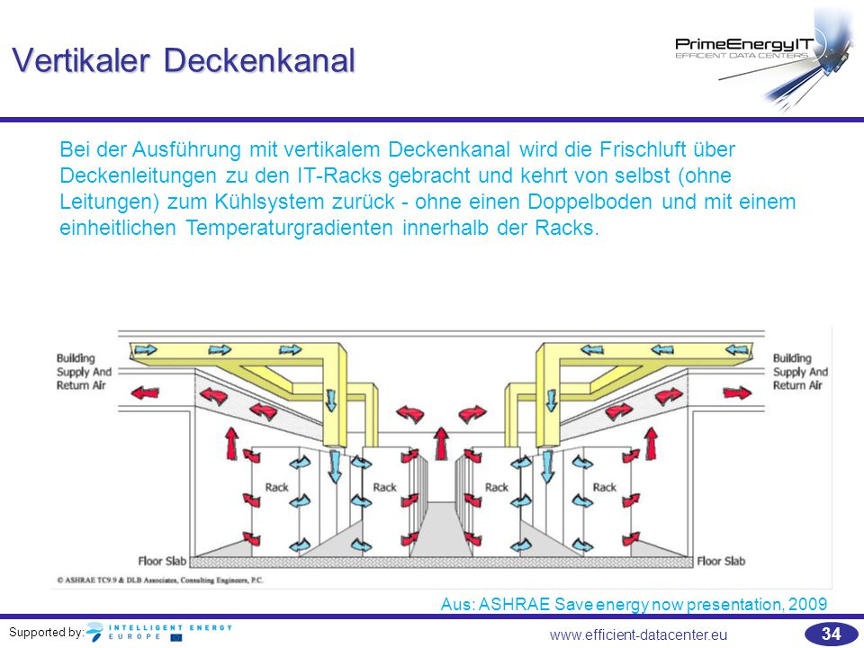 Vertikaler Deckenkanal