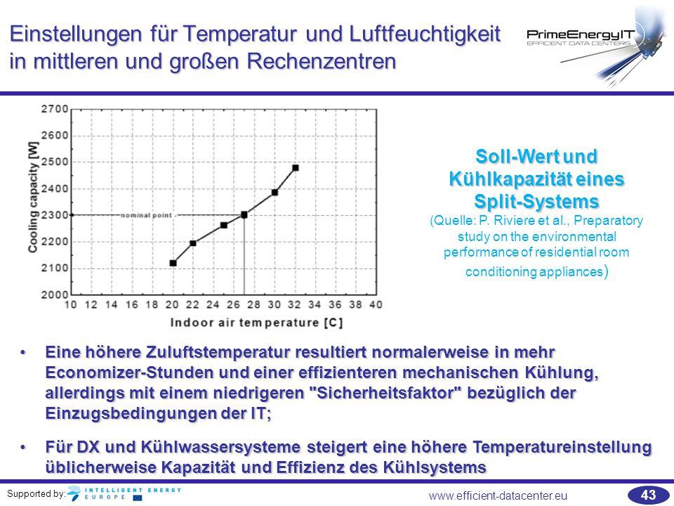 Soll-Wert und Kühlkapazität eines Split-Systems