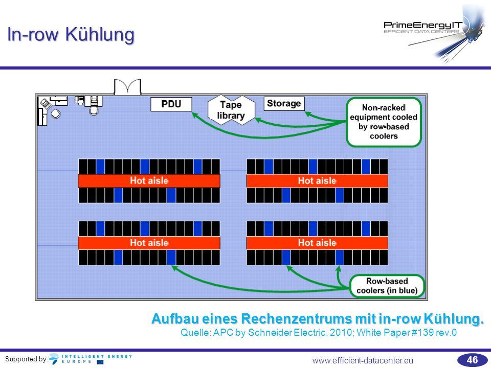 In-row Kühlung Aufbau eines Rechenzentrums mit in-row Kühlung.