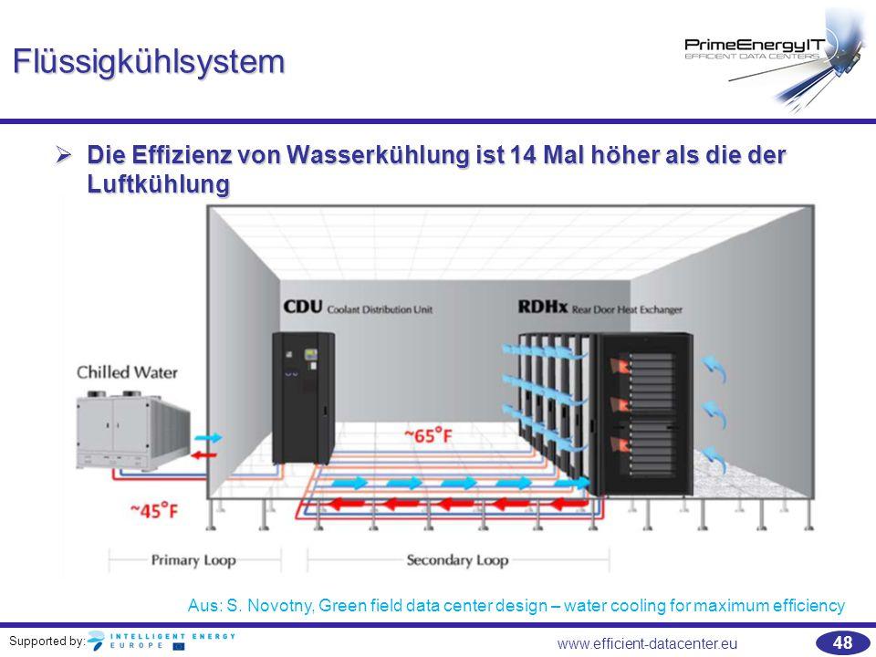 Flüssigkühlsystem Die Effizienz von Wasserkühlung ist 14 Mal höher als die der Luftkühlung.