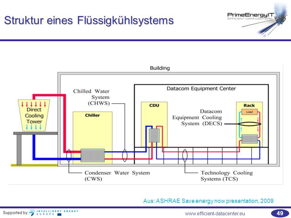 Struktur eines Flüssigkühlsystems