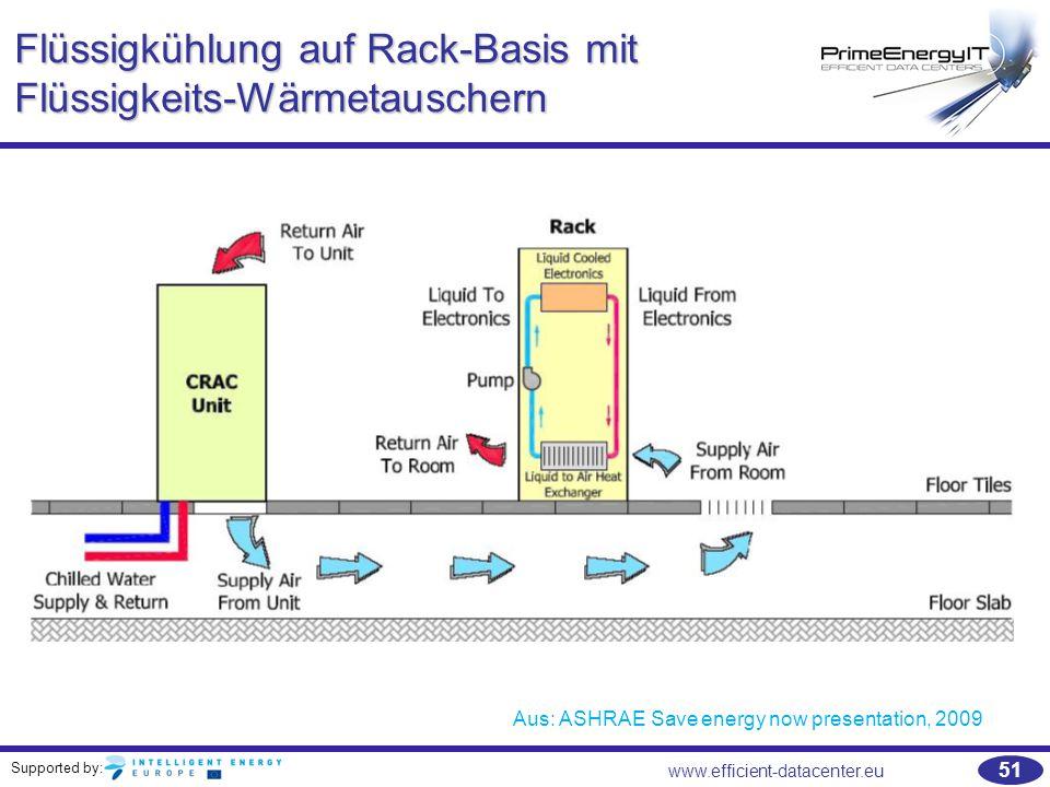 Flüssigkühlung auf Rack-Basis mit Flüssigkeits-Wärmetauschern