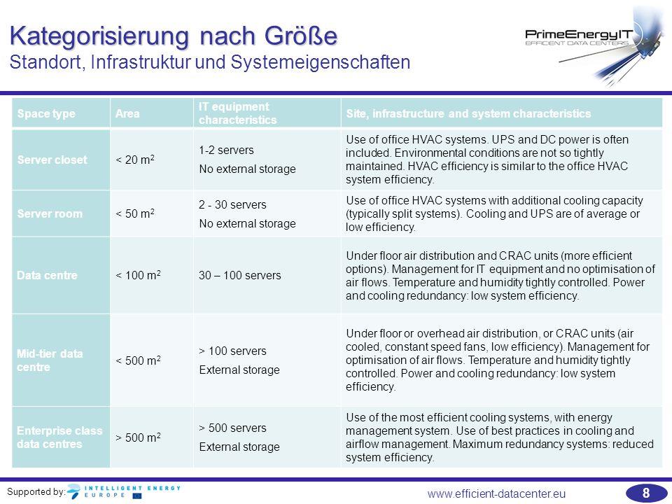 Kategorisierung nach Größe Standort, Infrastruktur und Systemeigenschaften