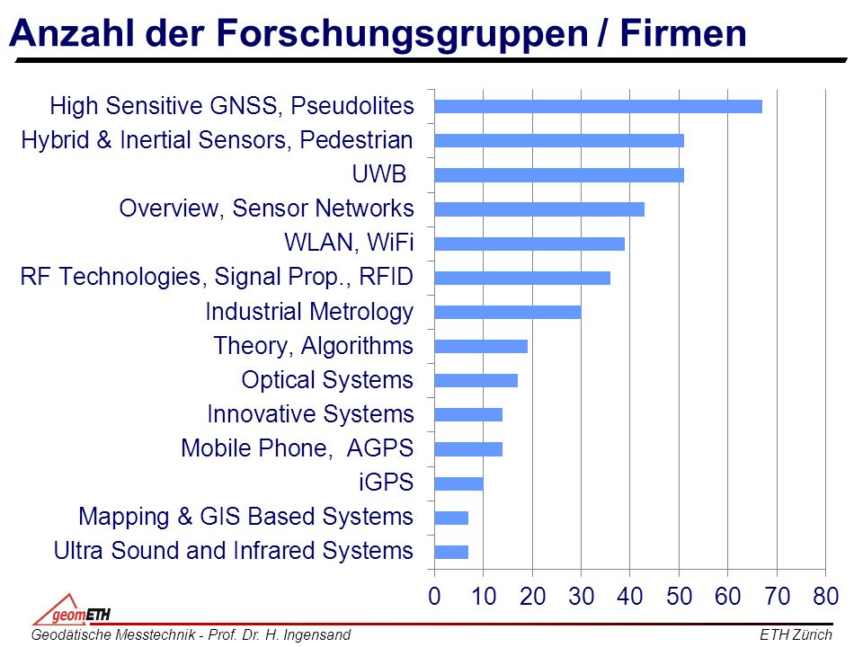 Anzahl der Forschungsgruppen / Firmen